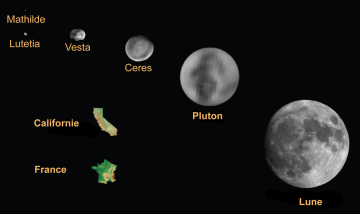 Comparing the sizes of asteroids, dwarf planets and the Moon