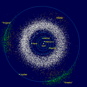 Locations of the three main populations of asteroids in the Solar System.