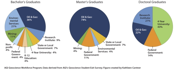 This figure shows the main career opportunities for bachelor's, master's and doctoral students in geosciences. (Figure 4.2 from the Status of Geosciences Workforce from the American Geosciences Institute.)
